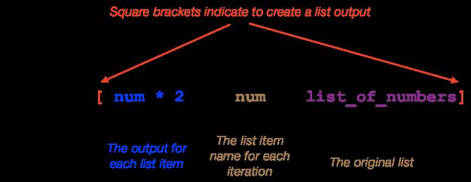 List comprehension structure
